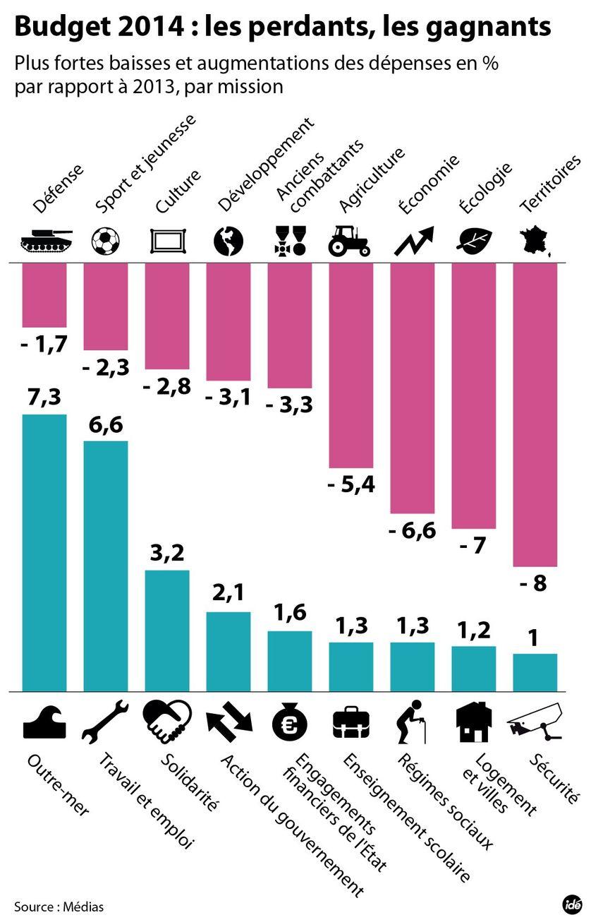 Budget 2014 : les gagnants et les perdants