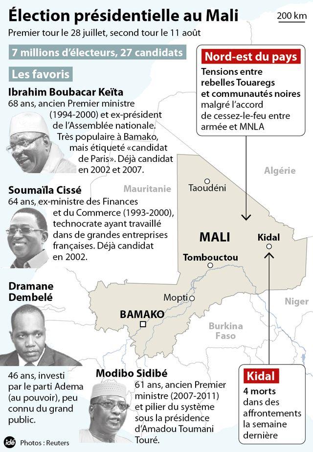 élection mali