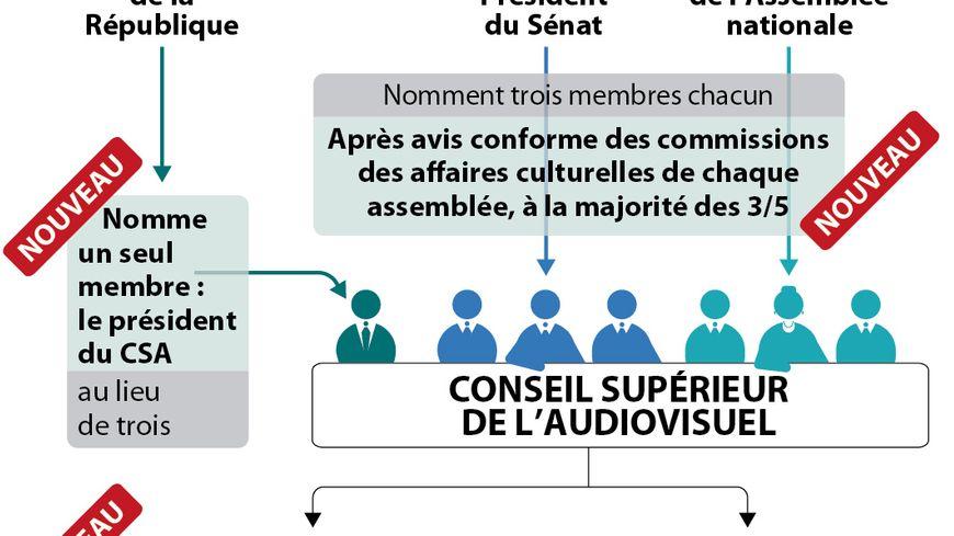 CSA et audiovisuel public : ce qui va changer