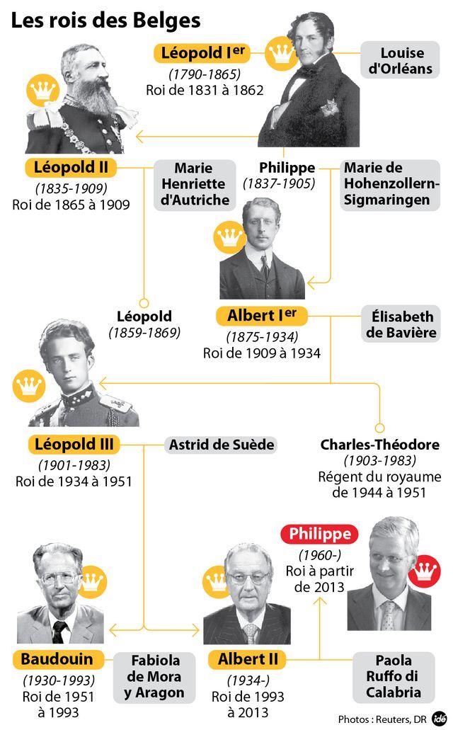 La Belgique change de roi