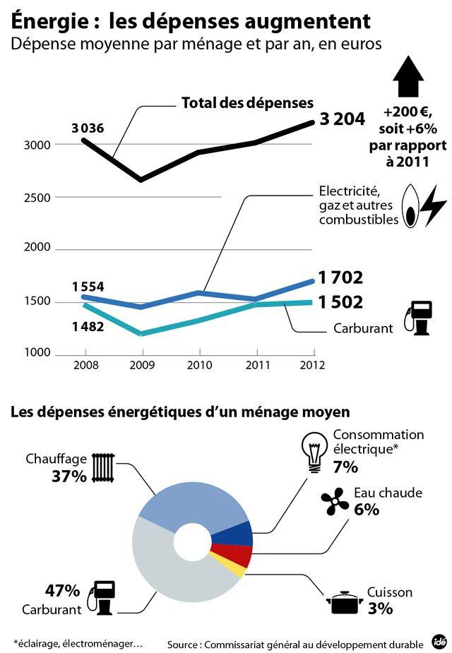Augmentation du prix de l'électricté