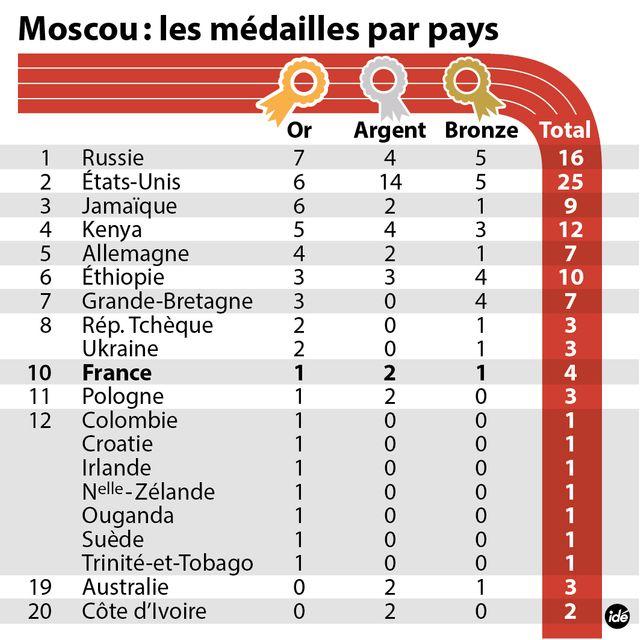 Bilan des médailles Athlé Moscou 2013