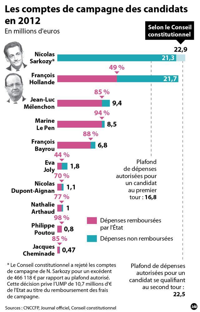 Les comptes de campagne de Sarkozy