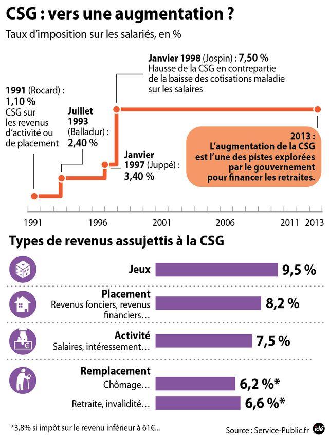 Réforme des retraites, l'Elysée pour une hausse de la CSG