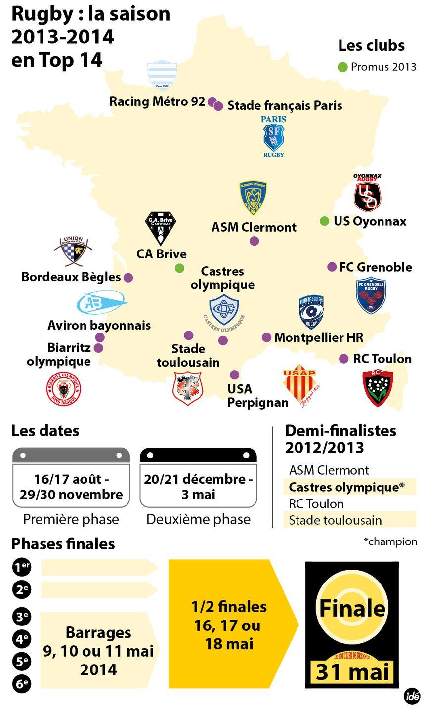 Rugby : le Top 14 2013 / 2014. Les clubs, les dates