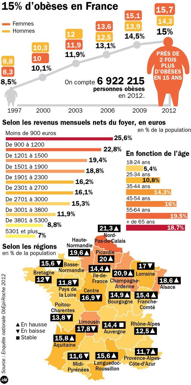 L'obésité en France