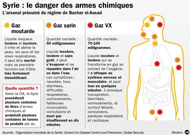 Des armes chimiques en Syrie ?