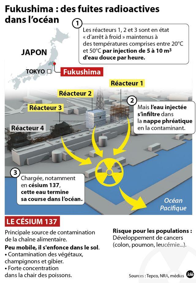 Fuite d'eau à Fukushima