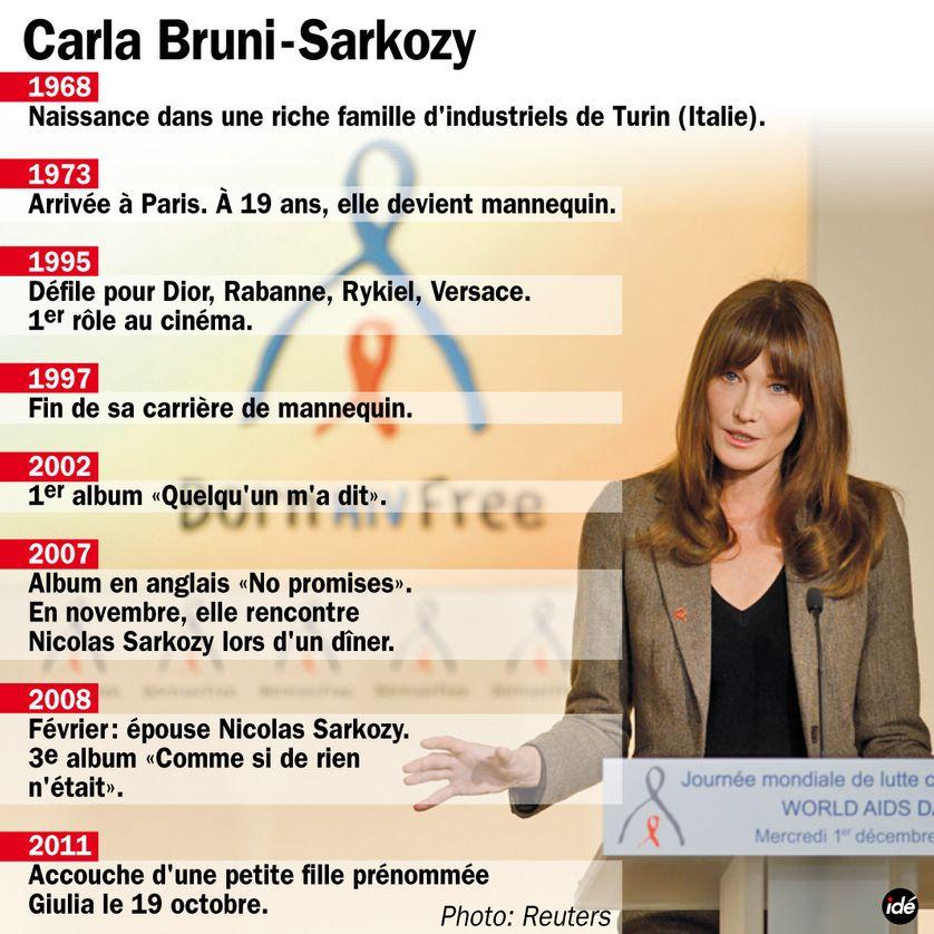 Carla Bruni-Sarkozy   un site pas très Net 4c2c5b23cb7
