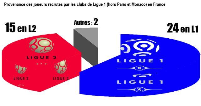 Un joueur sur 3 acheté en France jouait en Ligue 2 la saison dernière