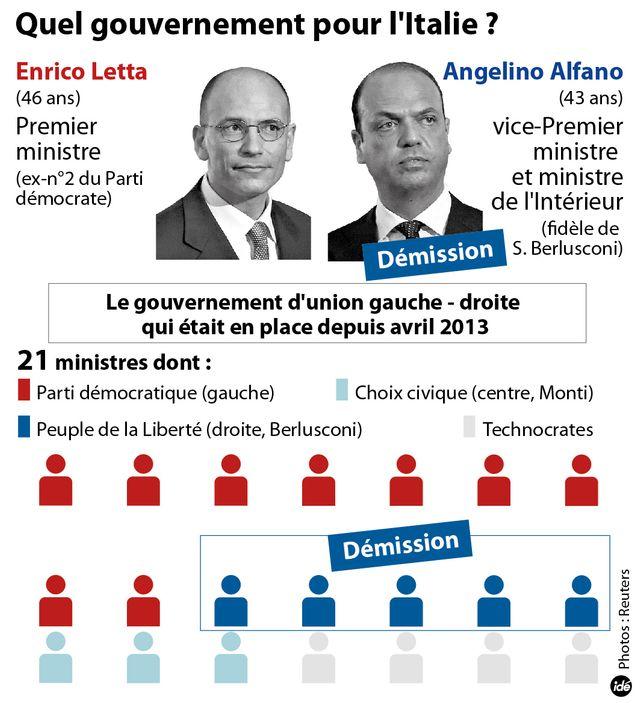 La crise du gouvernement italien