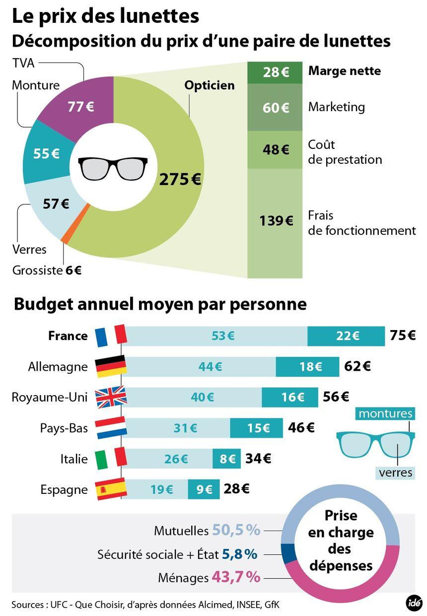 Le prix des lunettes en France