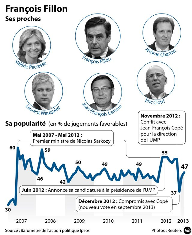 Fillon, sa trajectoire, son entourage