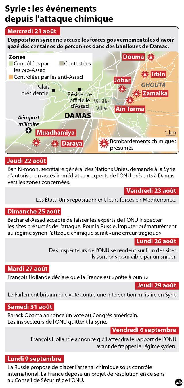 Les événements en Syrie depuis le 21 août