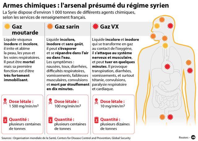 L'arsenal chimique de la Syrie