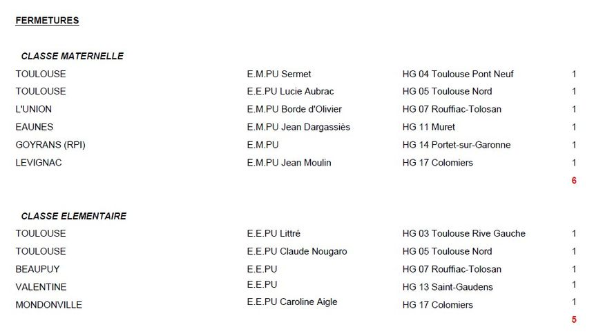 Ouvertures et fermetures de classe à la rentrée 2013 en Haute-Garonne, partie 3