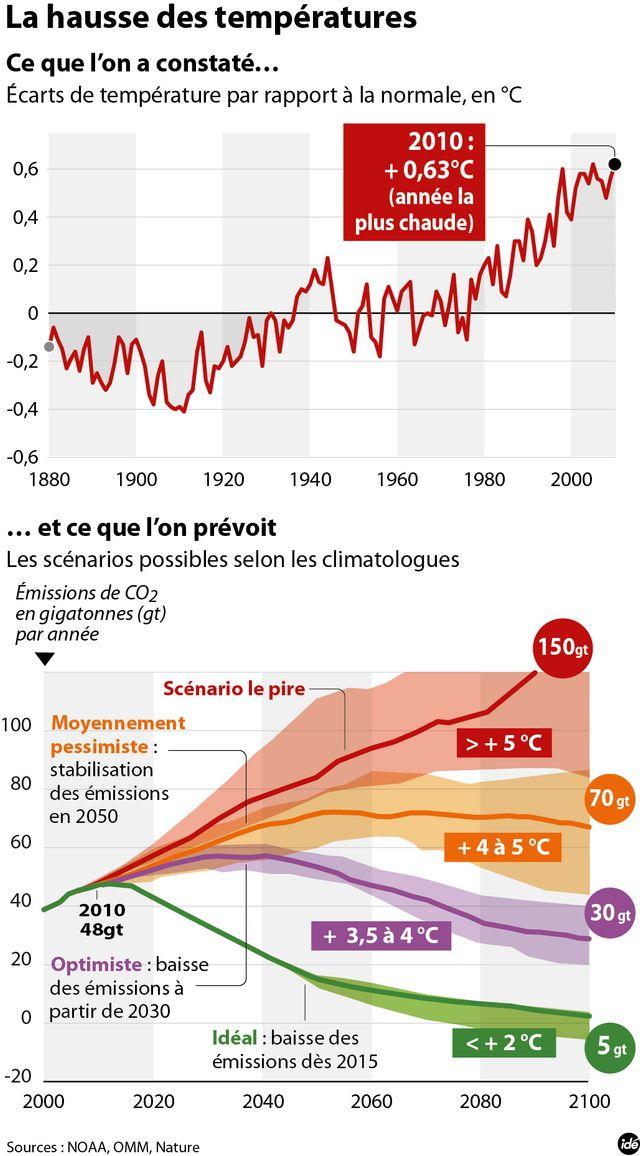 Climat : les différents scénarios du réchauffement