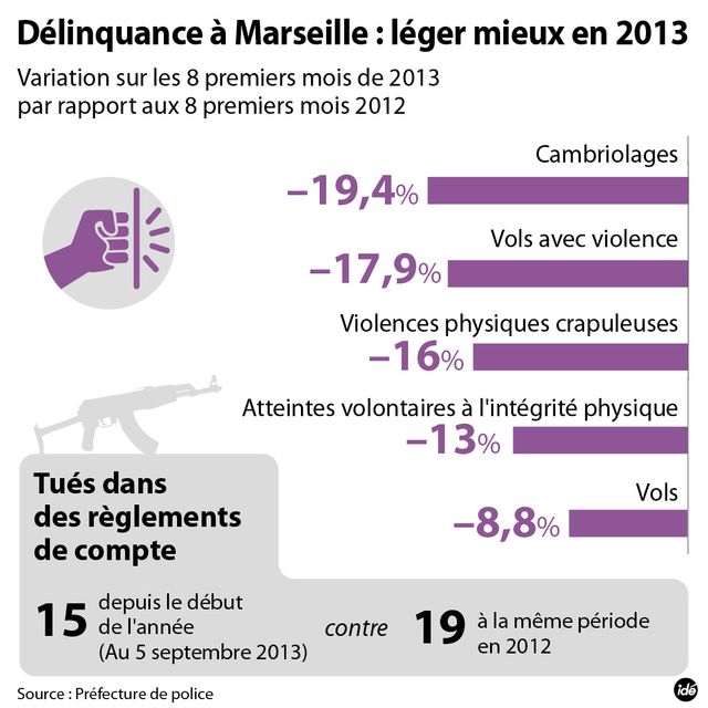 Les chiffres de la délinquance à Marseille