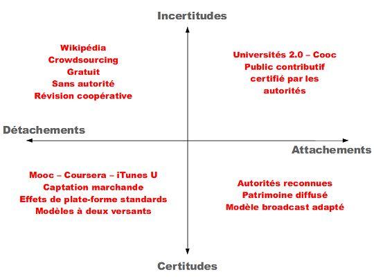 La boussole des MOOCs selon Dominique Boullier