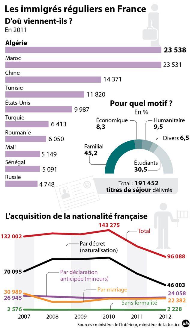 L'immigration irrégulière en France