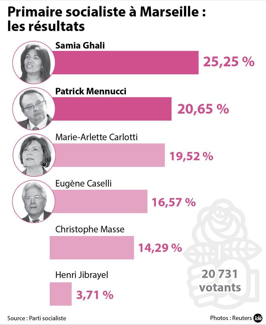 Primaire socialiste à Marseille : les résultats