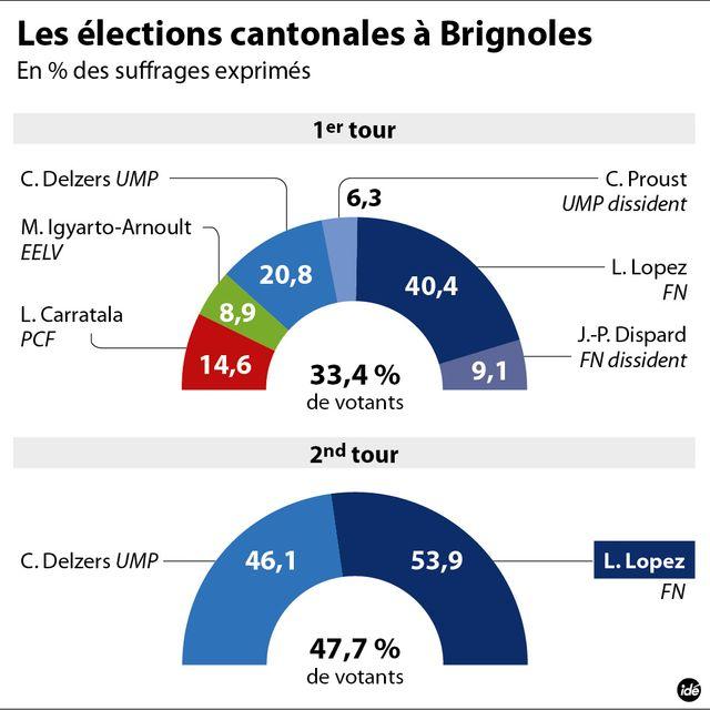 Brignoles, résultats