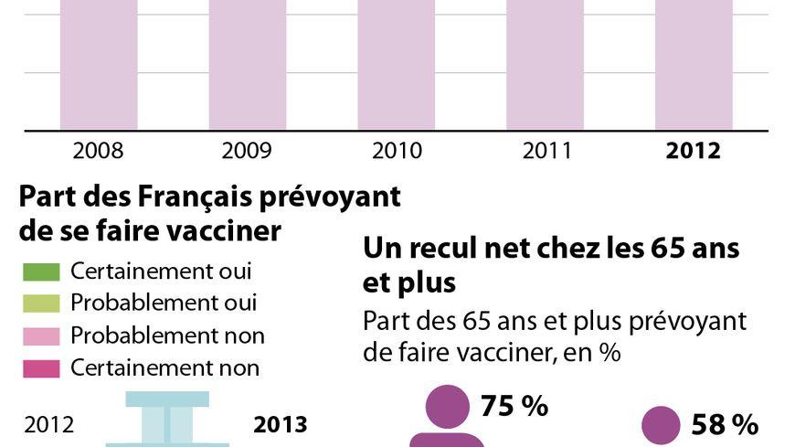 Les Français boudent le vaccin contre la grippe saisonnière