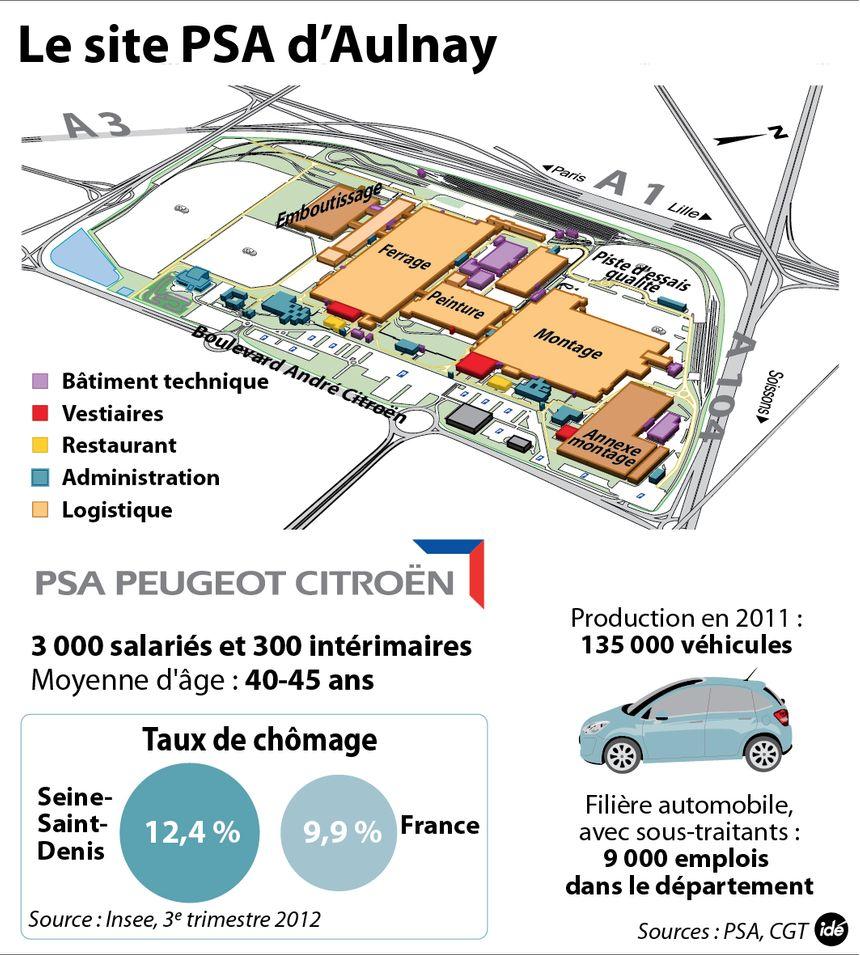 Le site d'Aulnay-sous-Bois en chiffres
