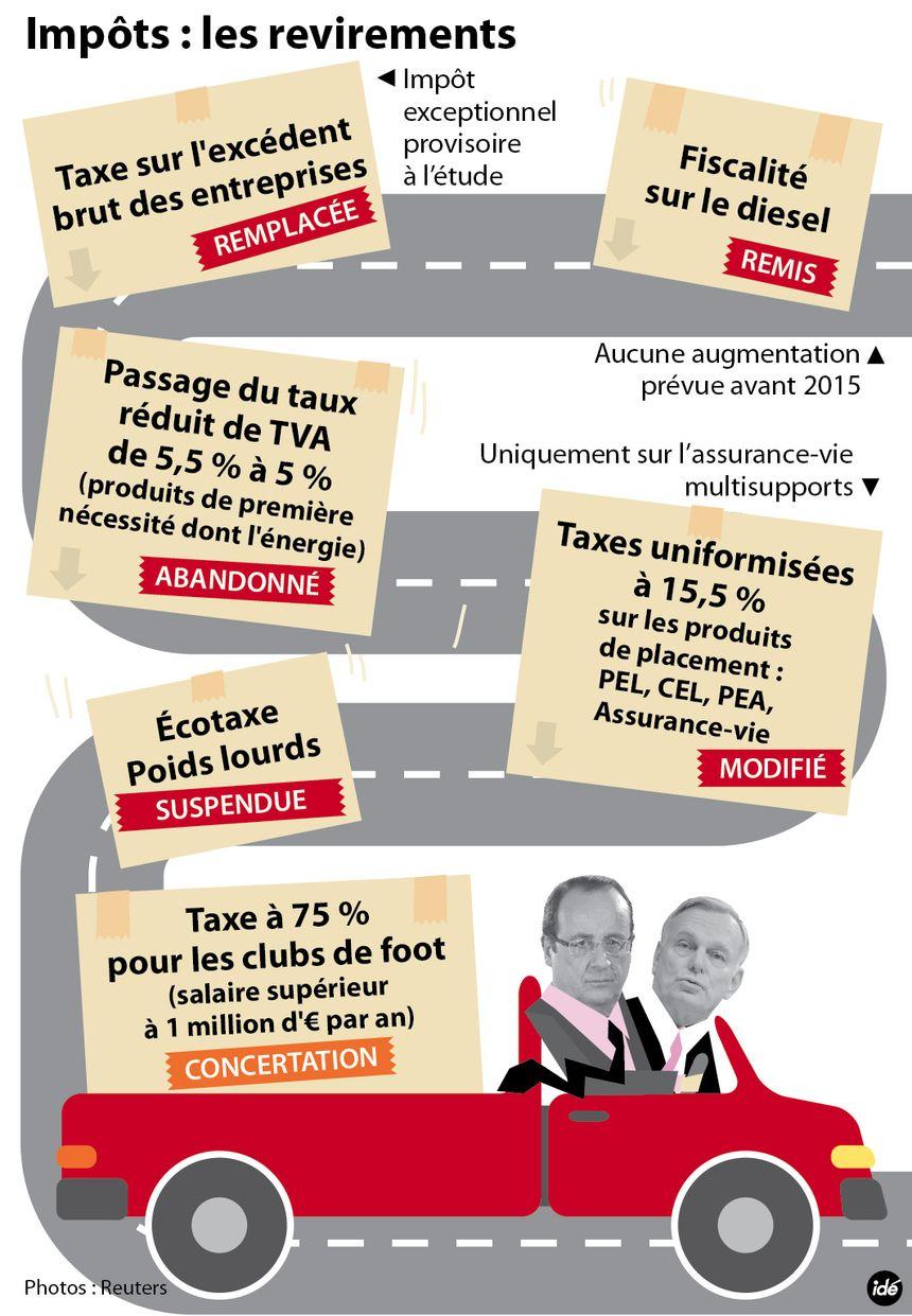L'écotaxe suspendue : retour sur les revirements des impôts