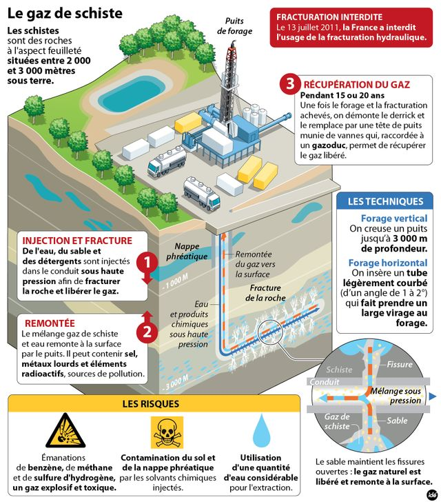 La technique d'extraction courante du gaz de schiste