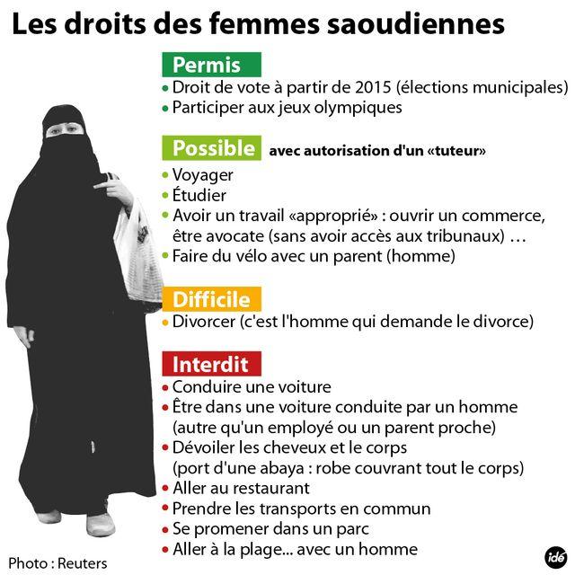 Les Saoudiennes veulent conduire