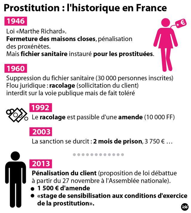 Le projet de loi contre la prostitution