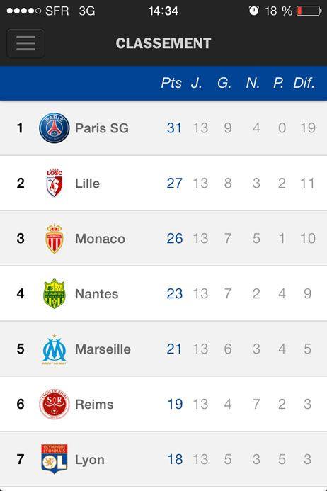 Le classement de la Ligue 1 et de la Ligue 2 en temps réel