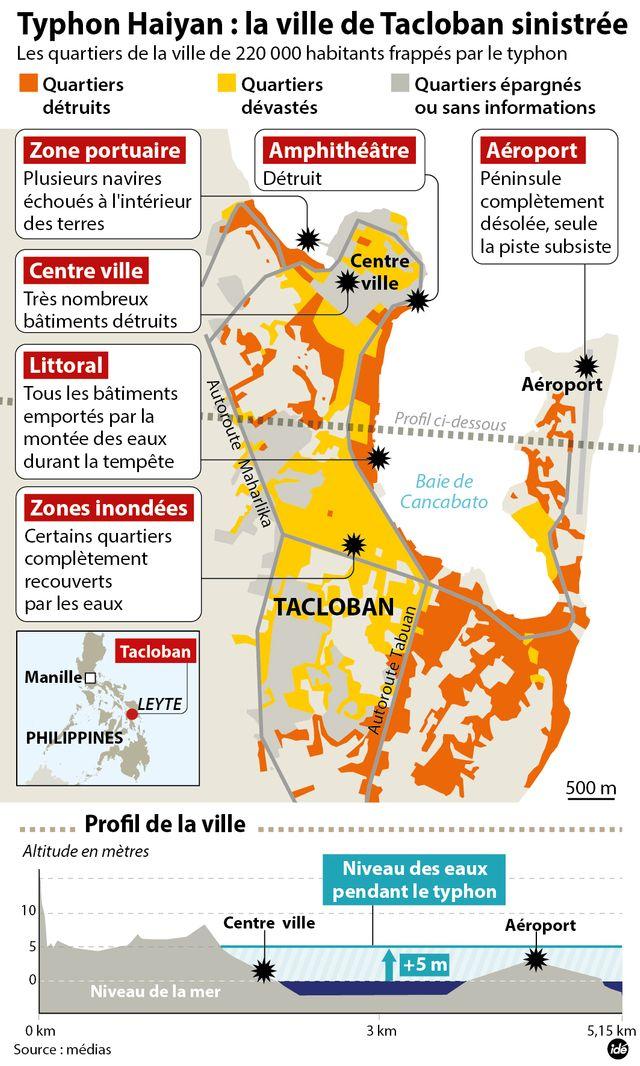 Tacloban IDE
