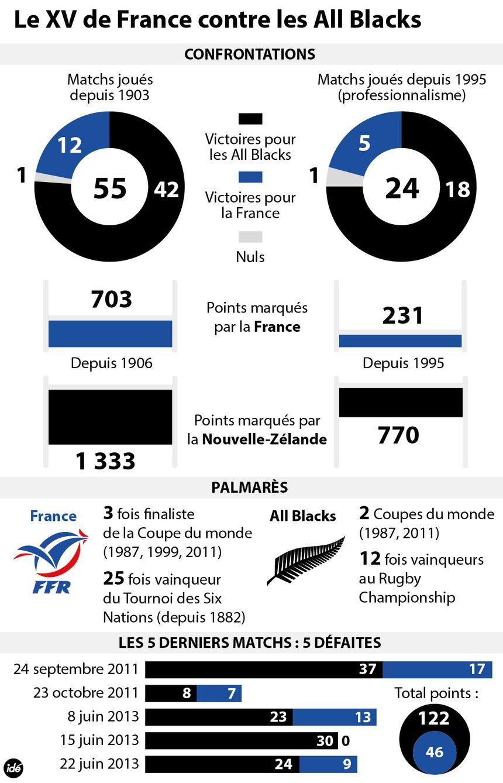Le XV de France face aux All Blacks : les confrontations entre les deux équipes