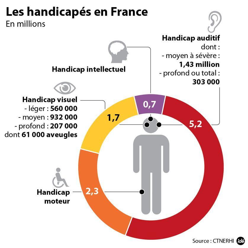 Les handicapés en France