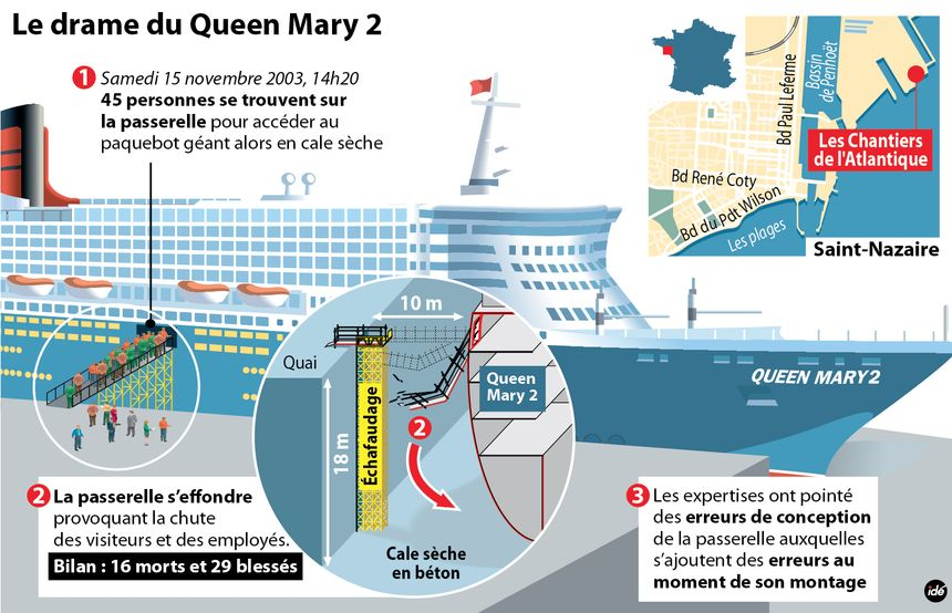 L'accident du Queen Mary 2