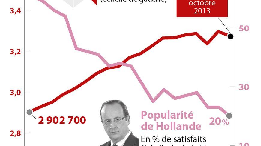 Les chiffres du chômage sous François Hollande