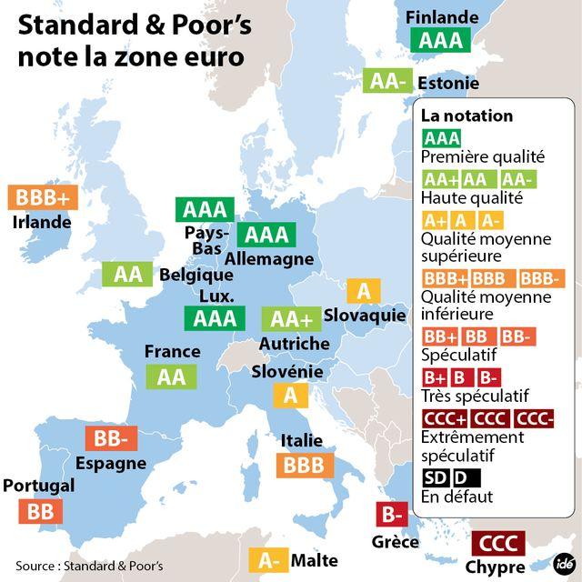 Les notations dans la zone euro