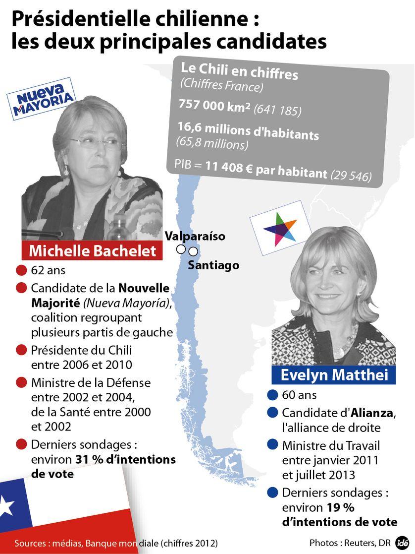 Présidentielle chilienne : les deux principales candidates
