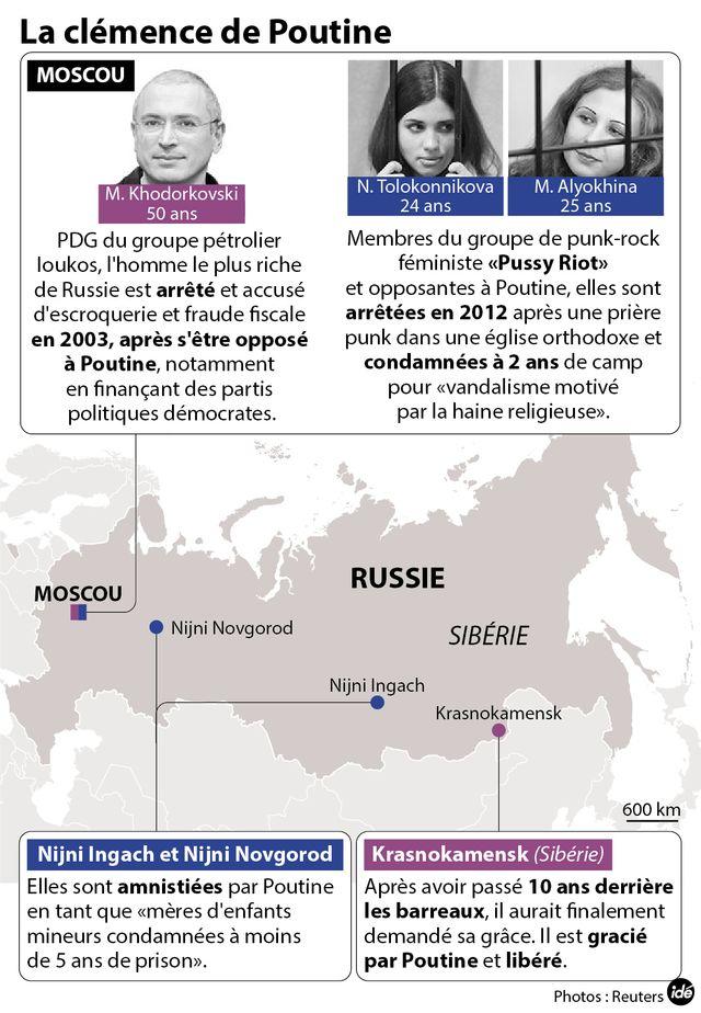Khodorkorvski et les Pussy Riot grâciés par Poutine