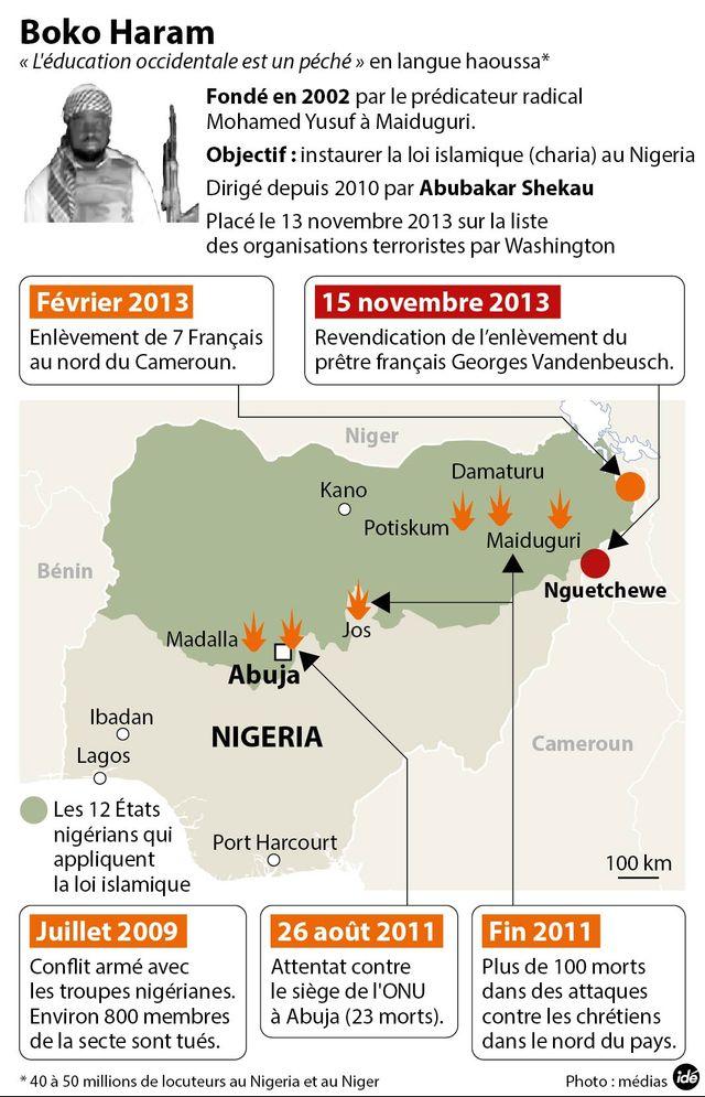 Les enlèvements de Boko Haram