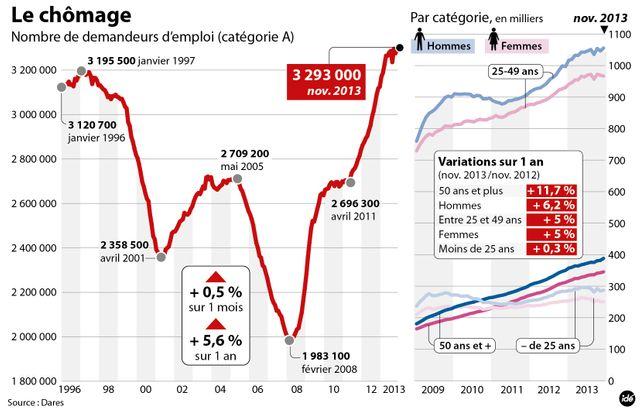 Les derniers chiffres du chomage de la Dares - 26.12.2013