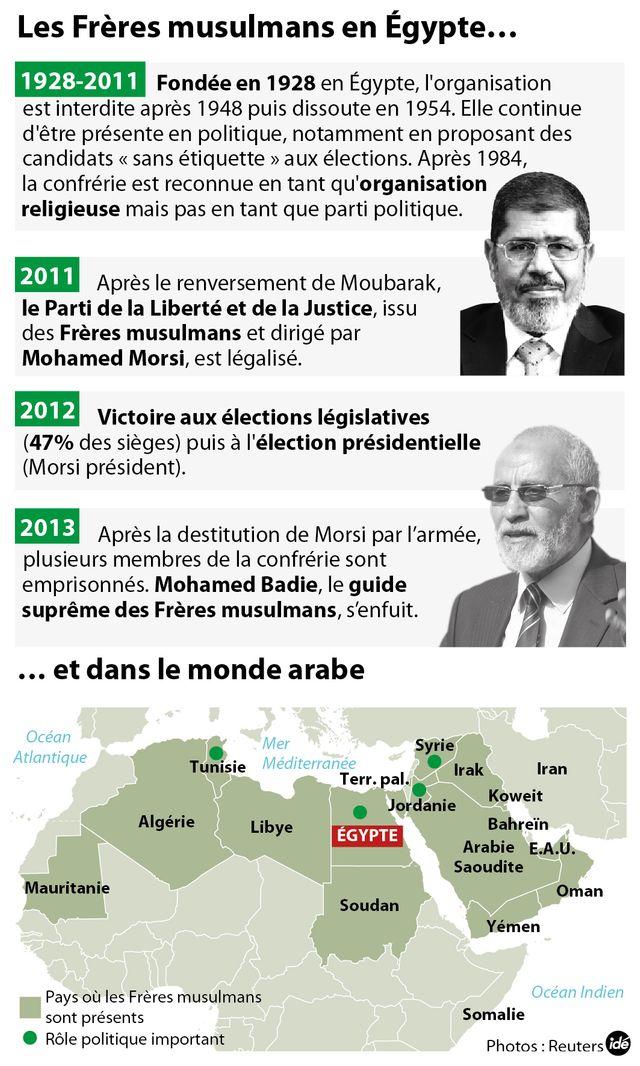 Les Frères musulmans dans le monde