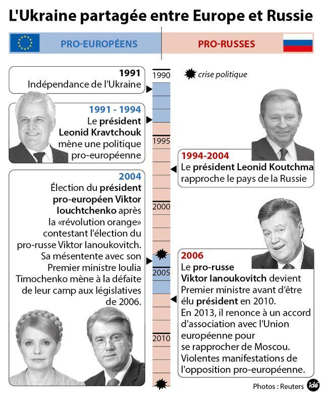 La crise ukrainienne, petit historique