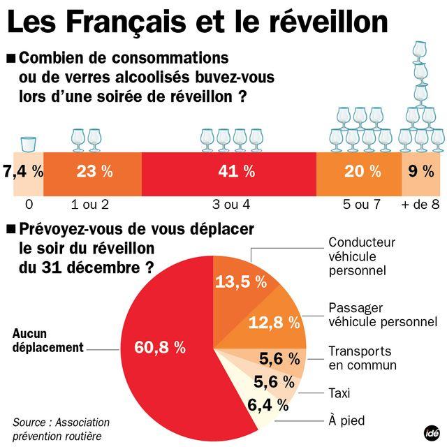 Les Français et le réveillon