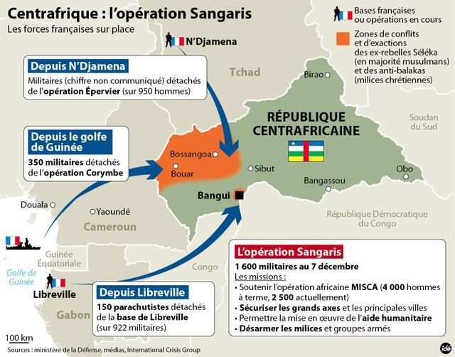 L'opération Sangaris