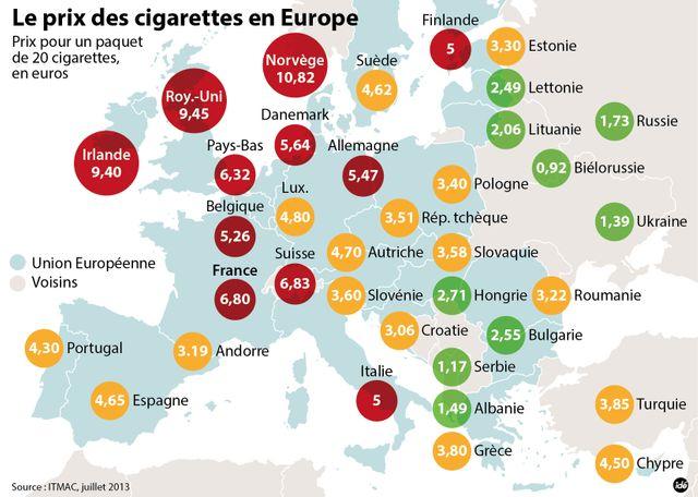 La consommation de tabac en Europe