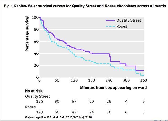 Survie des chocolats dans l'ensemble des départements hospitaliers