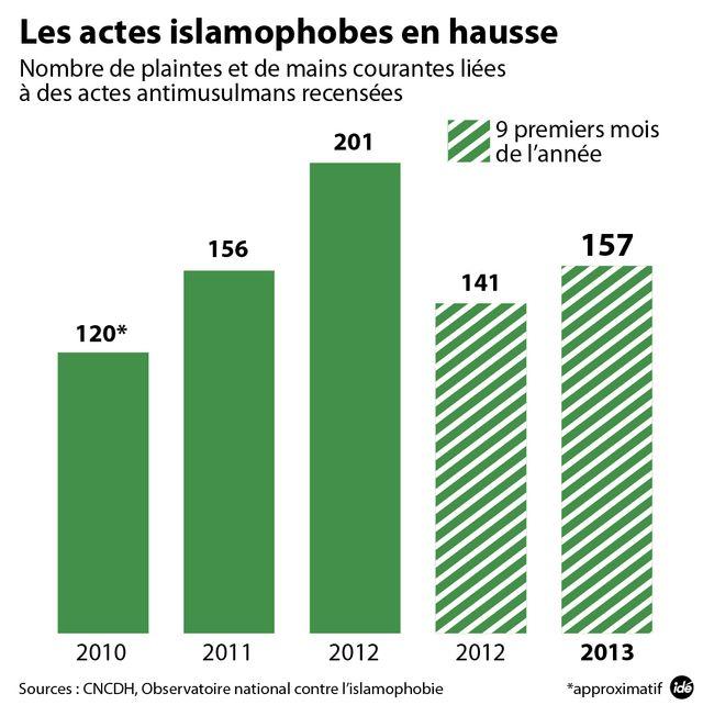 Les discriminations islamophobes augmentent
